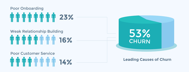 causes of churn
