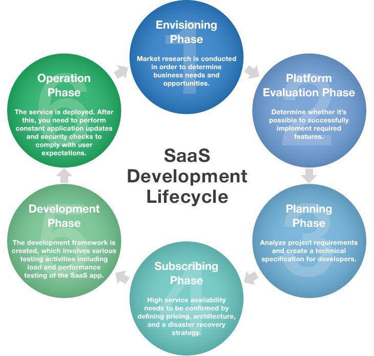SaaS product lifecycle
