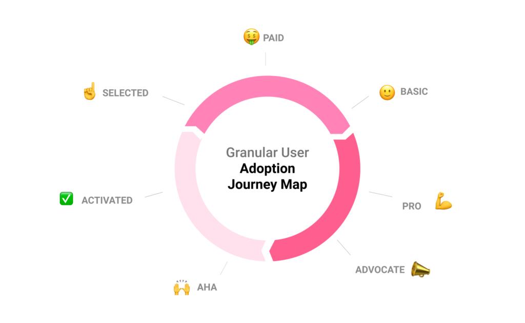 user journey flywheel userpilot