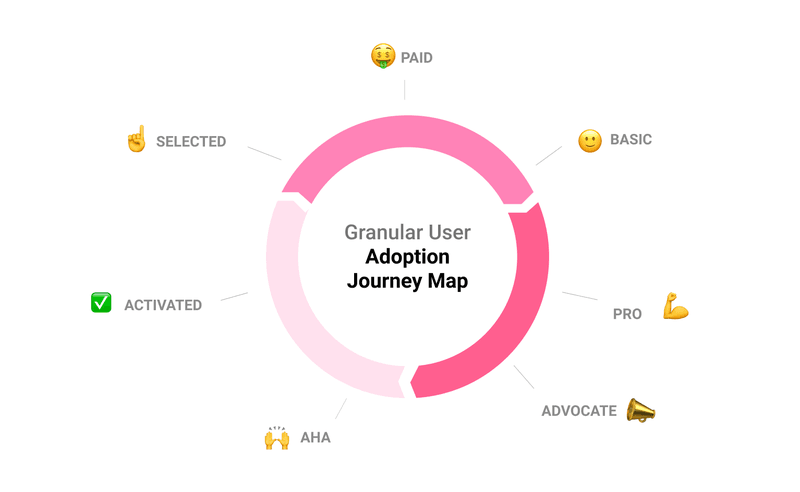 Userpilot's 7-stage customer journey model