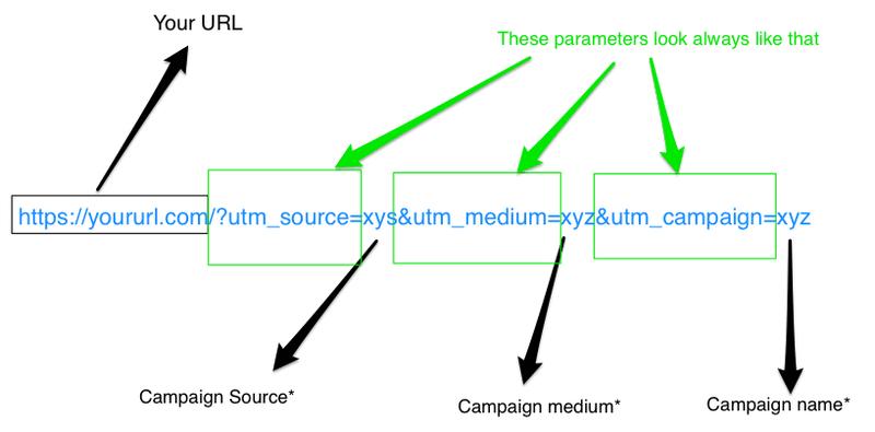 How UTM parameters work