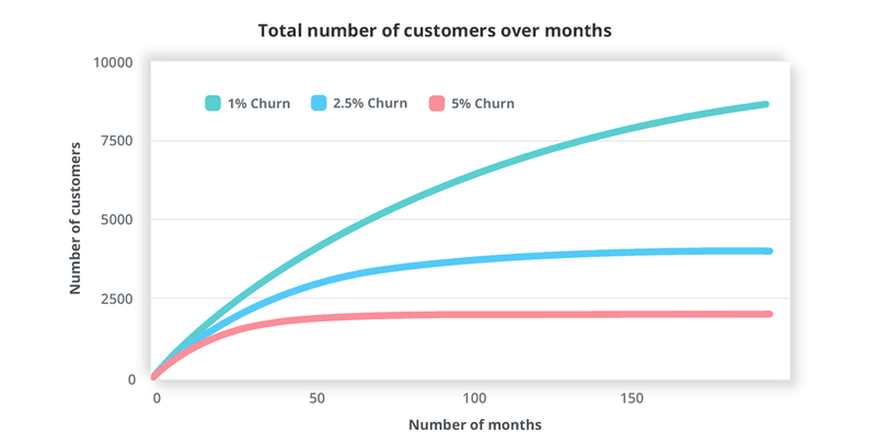 Why day one retention is critical to revenue