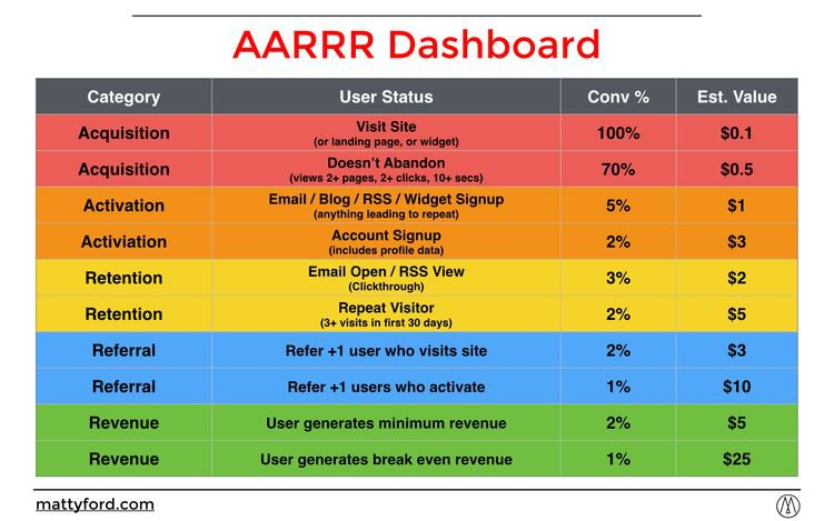 Product growth tools: start with a funnel or dashboard