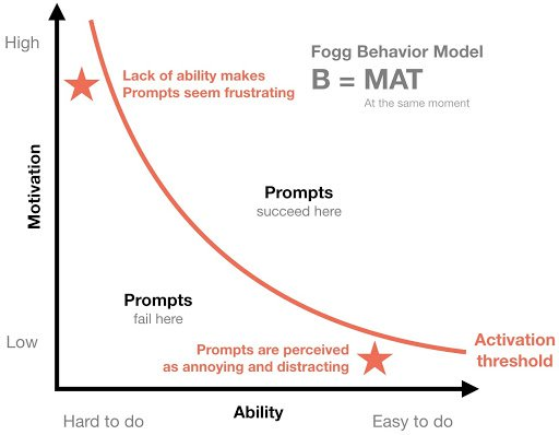 Fogg Behavior Model shows what good product tours need to convey
