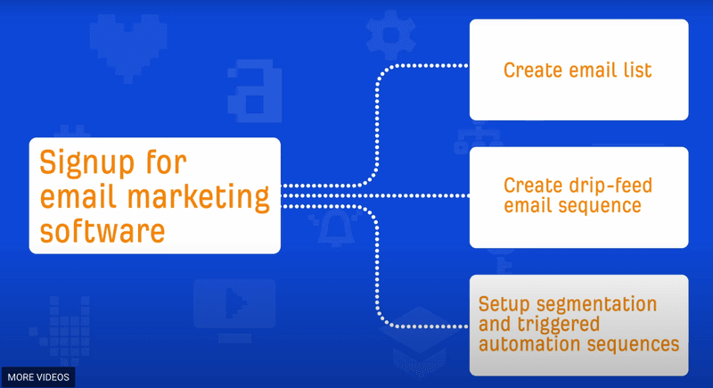 reasons why people sign up for email marketing software
