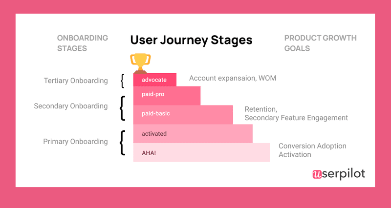 user journey stages userpilot