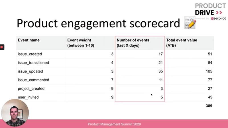 Product engagement scorecard for defining power users