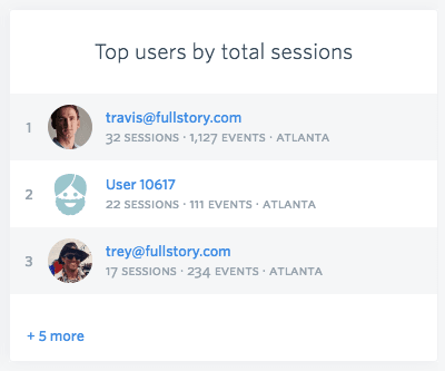 Fullstory identifies your power users