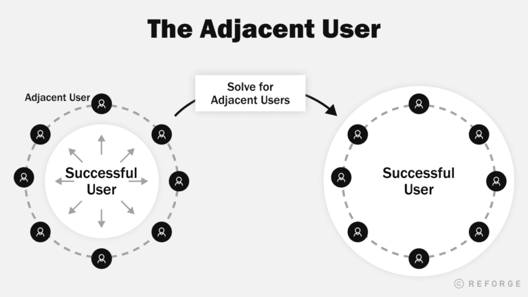 Product Adoption Dictionary: Adjacent Users