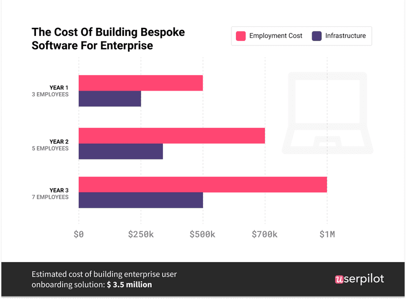 build vs buy infographic