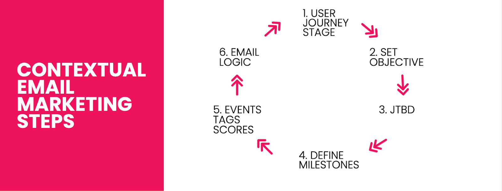 5 - email automation steps