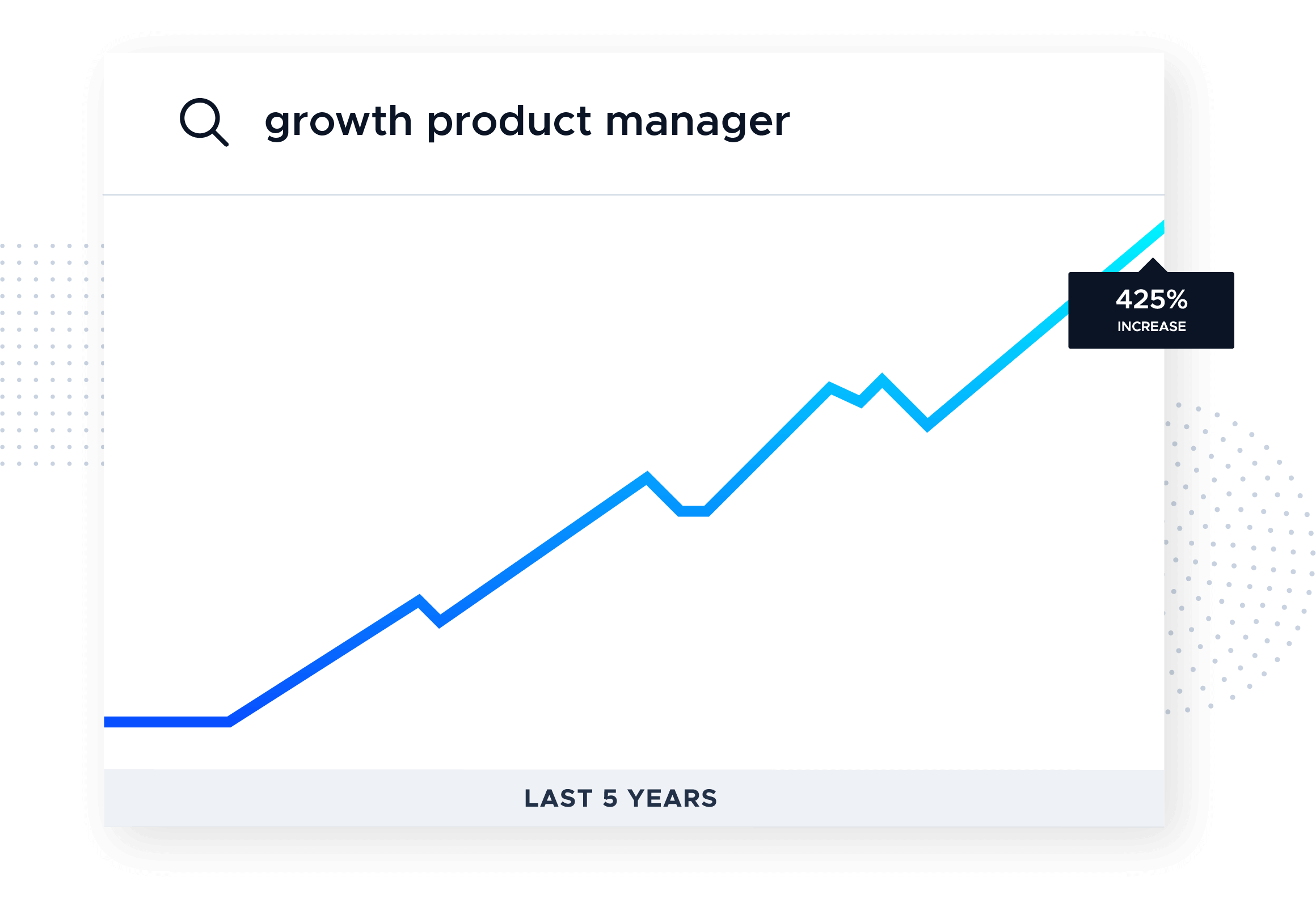 product growth manager google trends