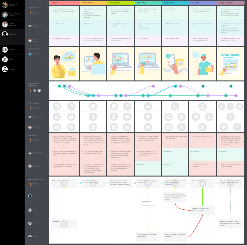 UXpressia user journey mapping tool