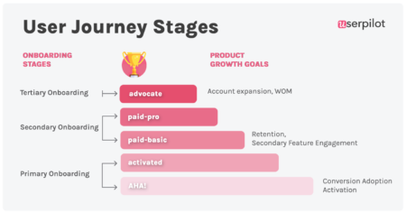 user-onboarding-stages-userpilot