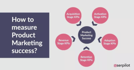 how to measure product marketing success